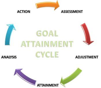 goal attainment model of evaluation